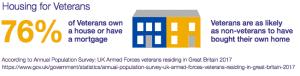 housing for vets